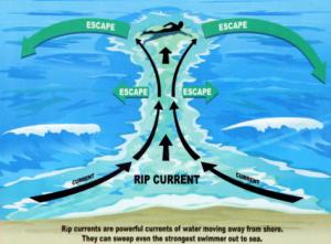 riptide-diagram